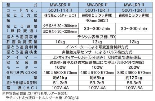 MW-SRR2 インバーター制御(過負荷保護回路付) 小型シェーカーⅡ